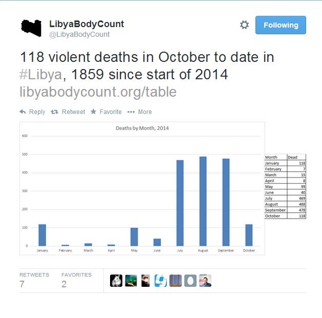 [cml_media_alt id='6775']libya body count[/cml_media_alt]